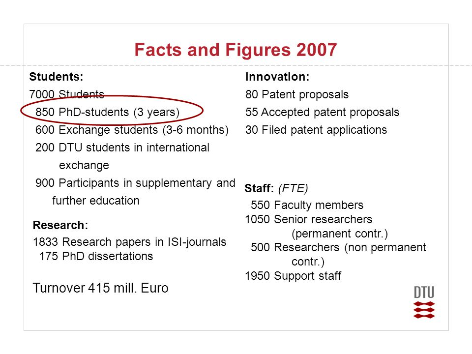 Facts and Figures 2007 Turnover 415 mill. Euro Students: 7000 Students