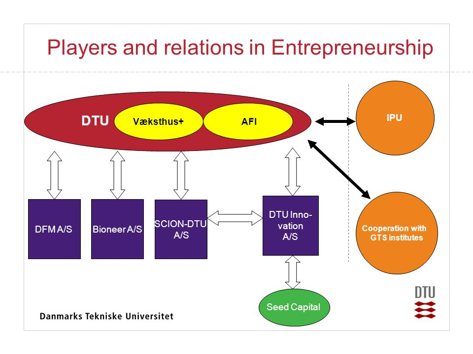 Players and relations in Entrepreneurship