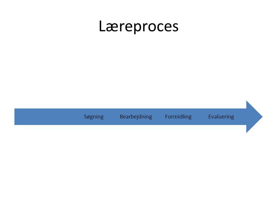 Læreproces Evaluering Formidling Bearbejdning Søgning