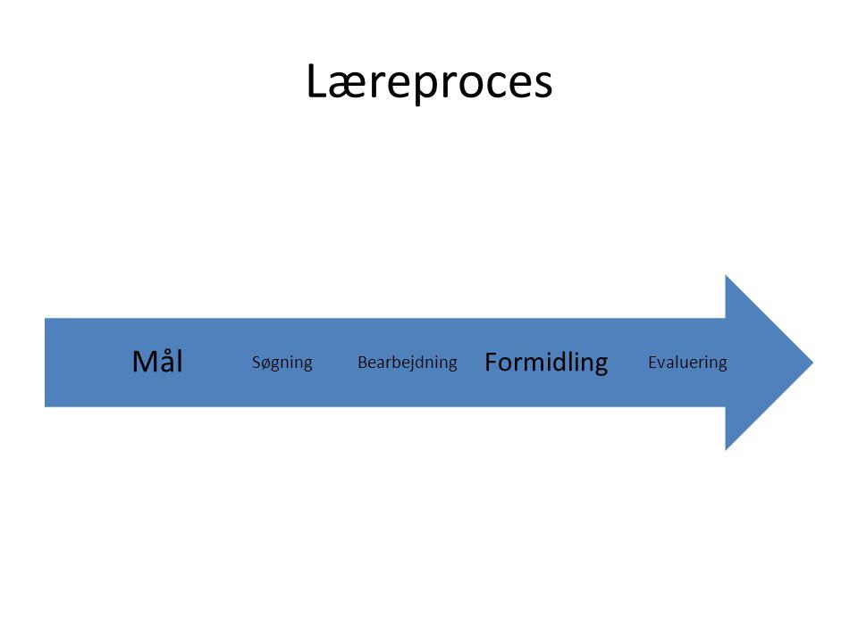Læreproces Evaluering Formidling Bearbejdning Søgning Mål