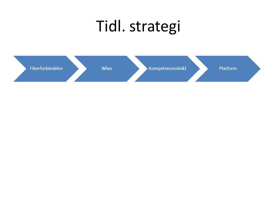 Fiberforbindelse Wlan Kompetenceudvikl Platform Tidl. strategi