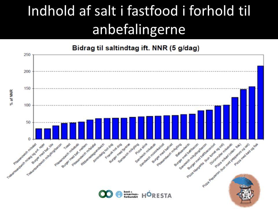 Indhold af salt i fastfood i forhold til anbefalingerne