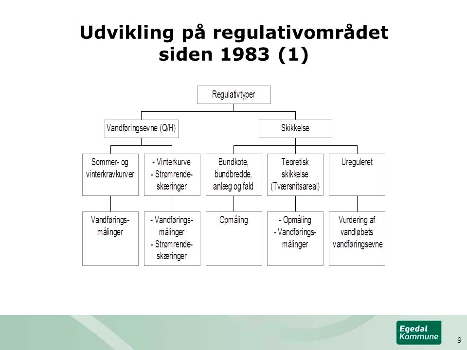 Udvikling på regulativområdet siden 1983 (1)