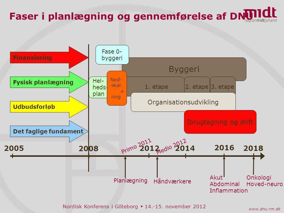 Faser i planlægning og gennemførelse af DNU