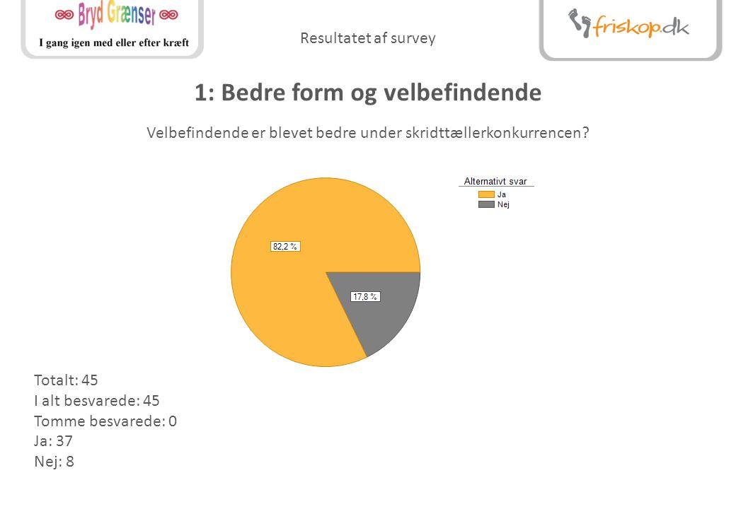 Resultatet af survey 1: Bedre form og velbefindende