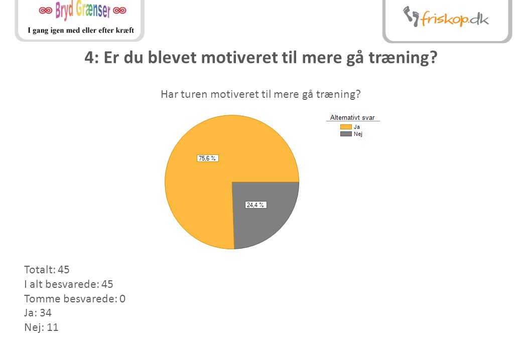 4: Er du blevet motiveret til mere gå træning