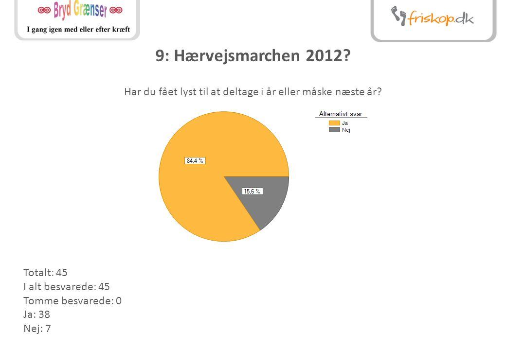 9: Hærvejsmarchen 2012. Har du fået lyst til at deltage i år eller måske næste år.