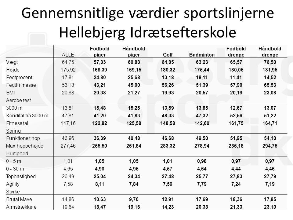 Gennemsnitlige værdier sportslinjerne Hellebjerg Idrætsefterskole