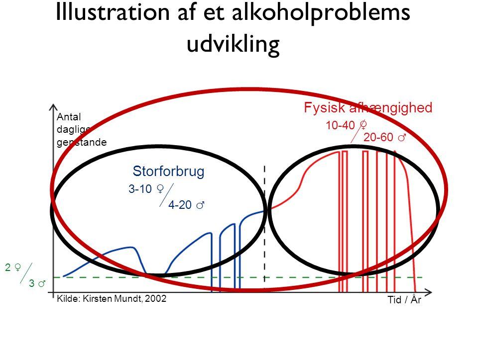 Illustration af et alkoholproblems udvikling