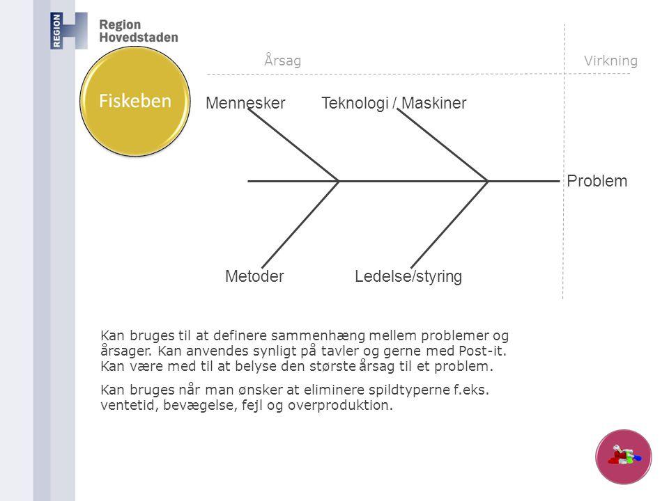 Problem Mennesker Teknologi / Maskiner Ledelse/styring Metoder Årsag