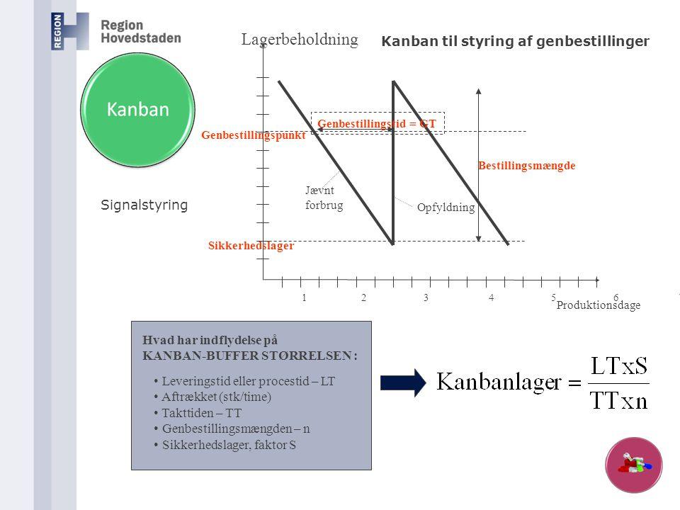 Lagerbeholdning Kanban til styring af genbestillinger Signalstyring