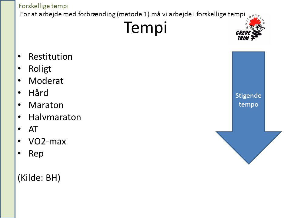Tempi Restitution Roligt Moderat Hård Maraton Halvmaraton AT VO2-max