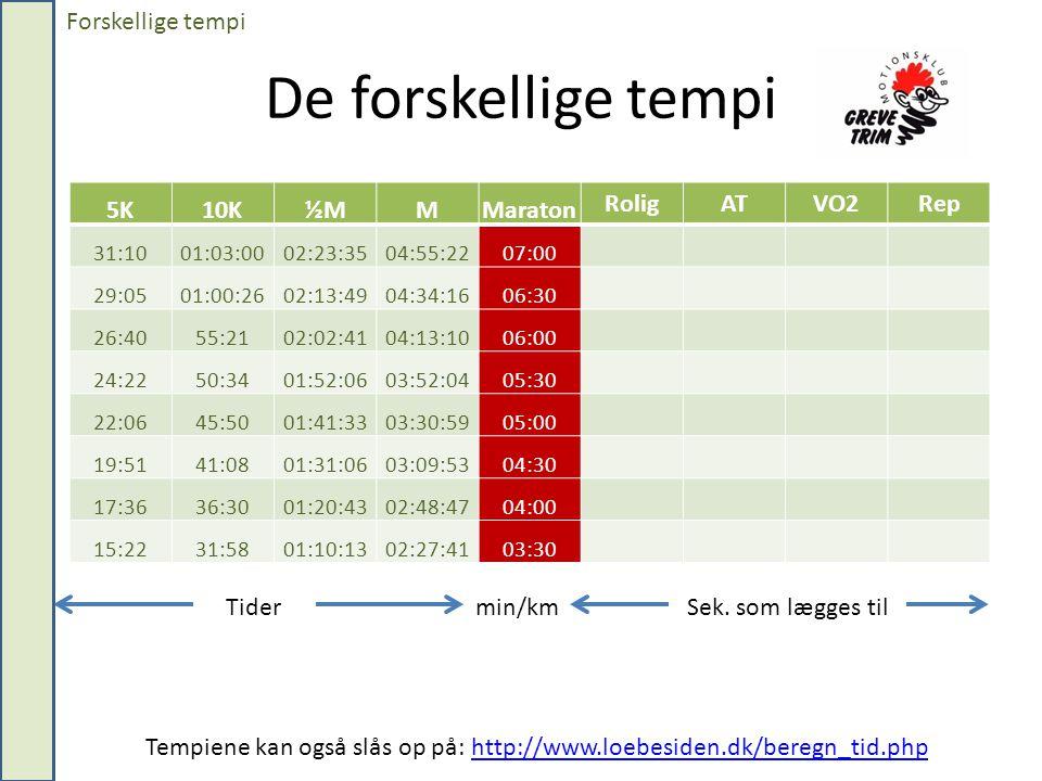 De forskellige tempi Forskellige tempi 5K 10K ½M M Maraton Rolig AT