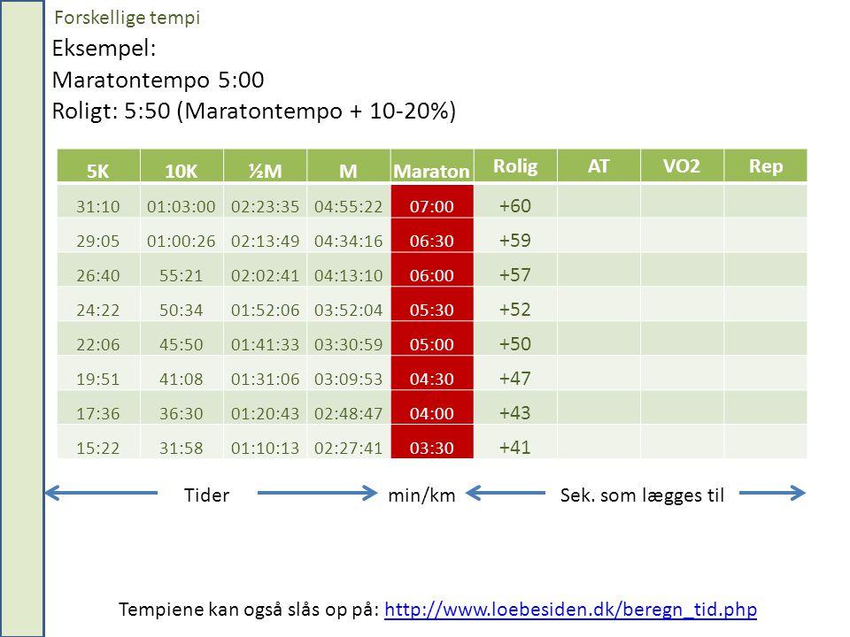 Eksempel: Maratontempo 5:00 Roligt: 5:50 (Maratontempo + 10-20%)
