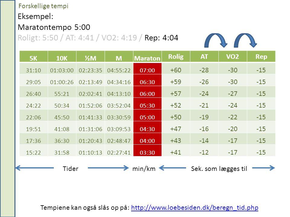 Forskellige tempi Eksempel: Maratontempo 5:00 Roligt: 5:50 / AT: 4:41 / VO2: 4:19 / Rep: 4:04. 5K.