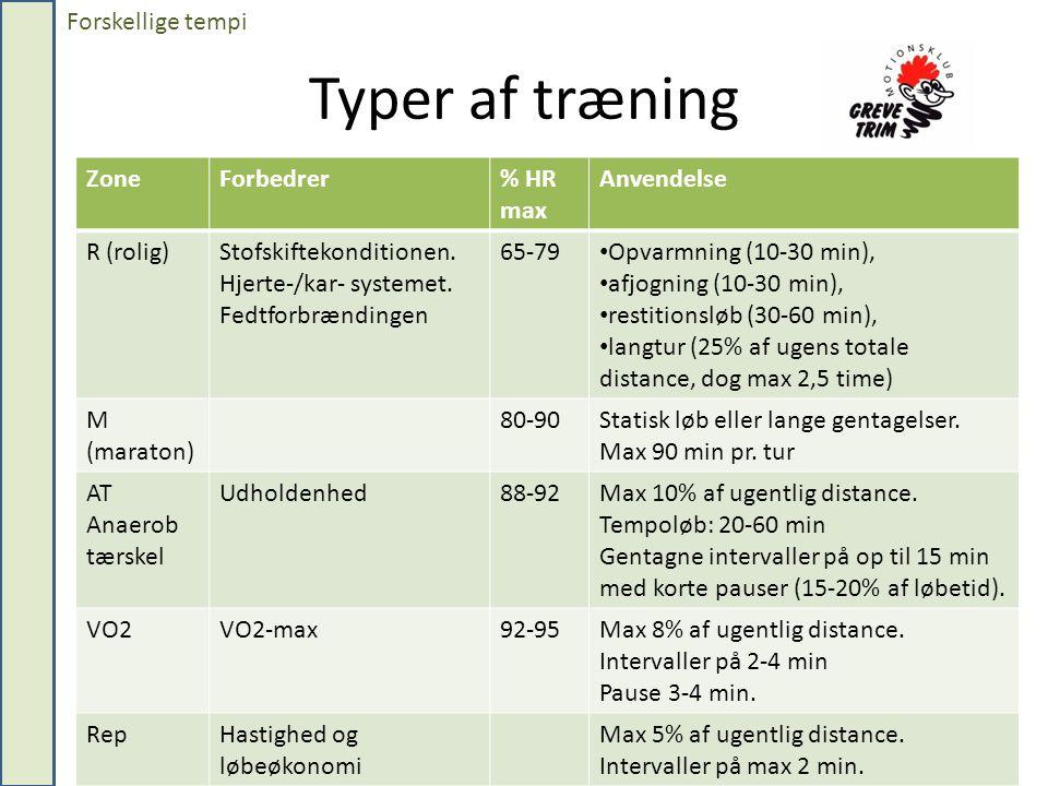 Typer af træning Forskellige tempi Zone Forbedrer % HR max Anvendelse