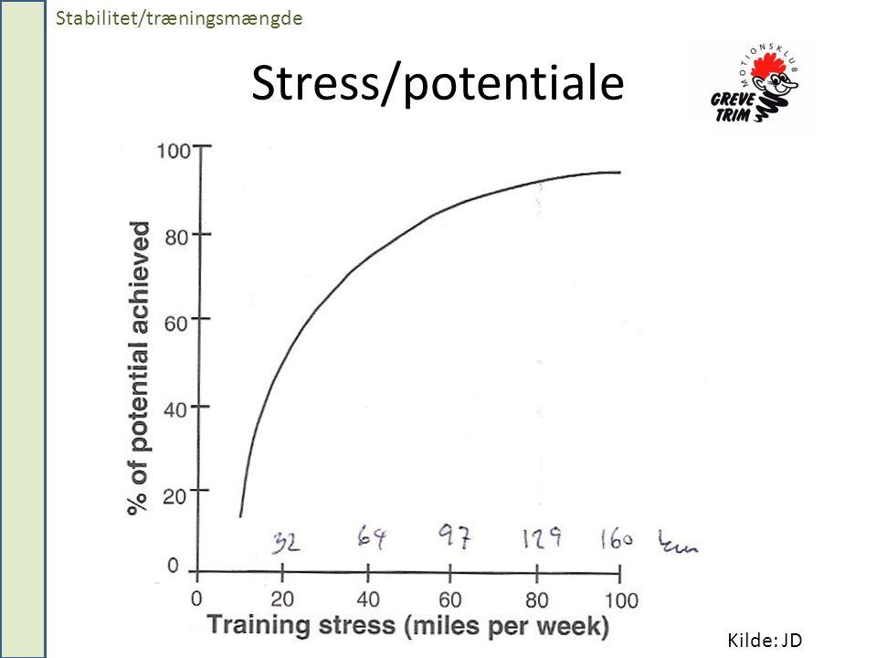 Stabilitet/træningsmængde