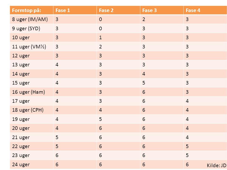 Antal uger i hver fase Formtop på: Fase 1 Fase 2 Fase 3 Fase 4