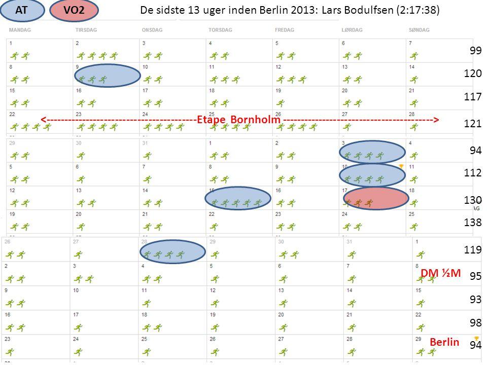 AT VO2. De sidste 13 uger inden Berlin 2013: Lars Bodulfsen (2:17:38) 99. 120. 117.