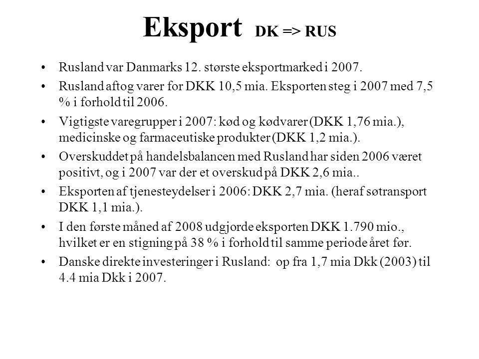 Eksport DK => RUS Rusland var Danmarks 12. største eksportmarked i 2007.