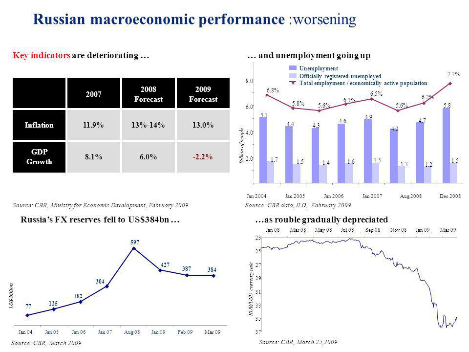 Russian macroeconomic performance :worsening