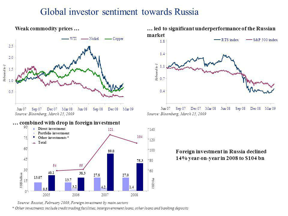 Global investor sentiment towards Russia