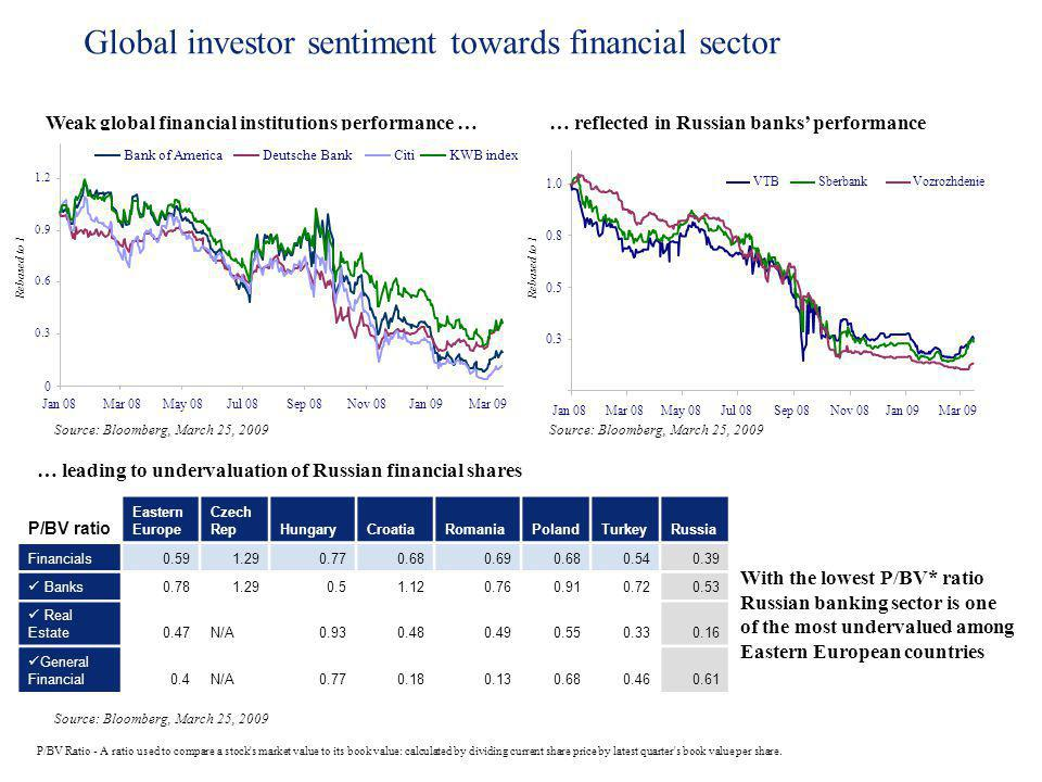Global investor sentiment towards financial sector