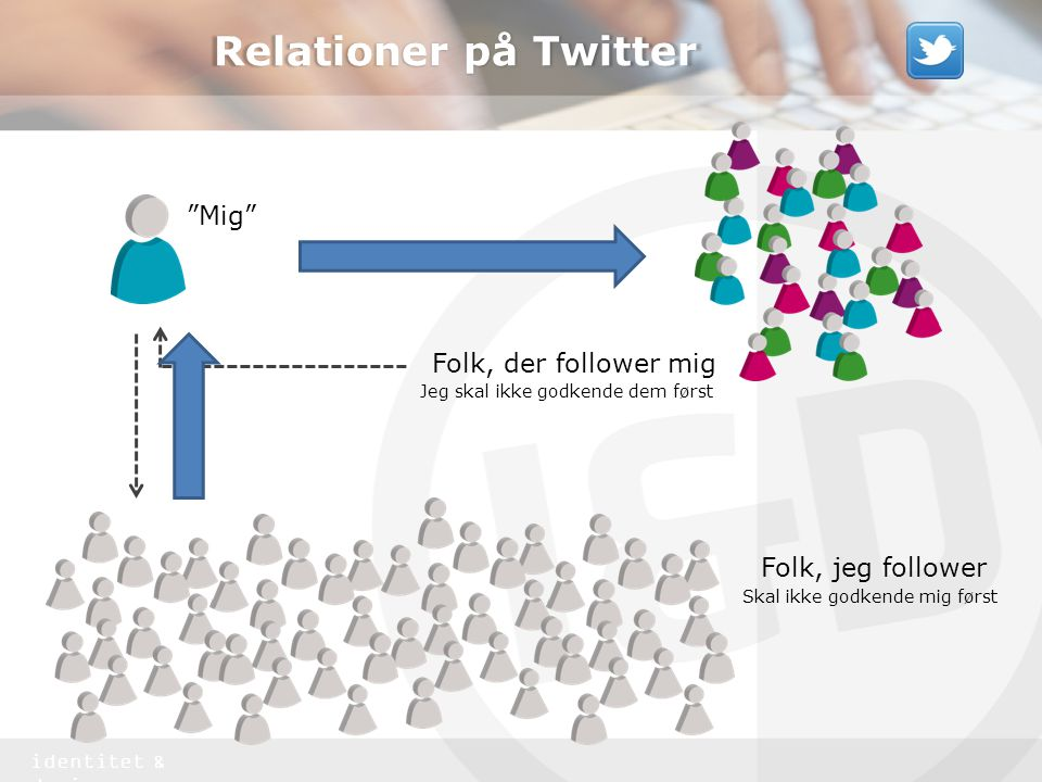 Relationer på Twitter Mig Folk, der follower mig Folk, jeg follower