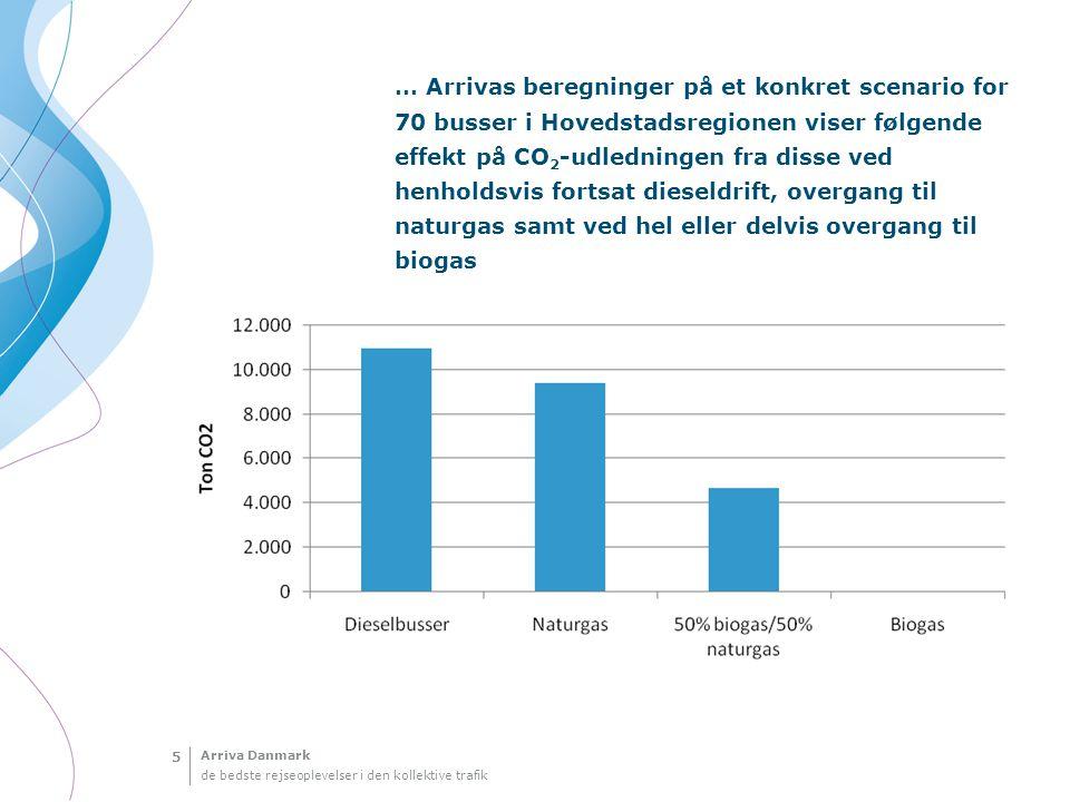 … Arrivas beregninger på et konkret scenario for 70 busser i Hovedstadsregionen viser følgende effekt på CO2-udledningen fra disse ved henholdsvis fortsat dieseldrift, overgang til naturgas samt ved hel eller delvis overgang til biogas