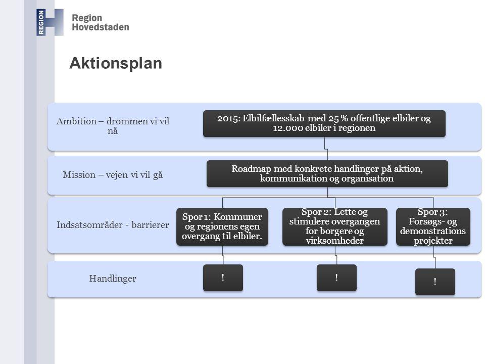 Aktionsplan 2015: Elbilfællesskab med 25 % offentlige elbiler og 12.000 elbiler i regionen.
