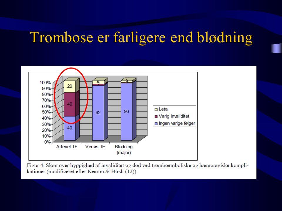 Trombose er farligere end blødning