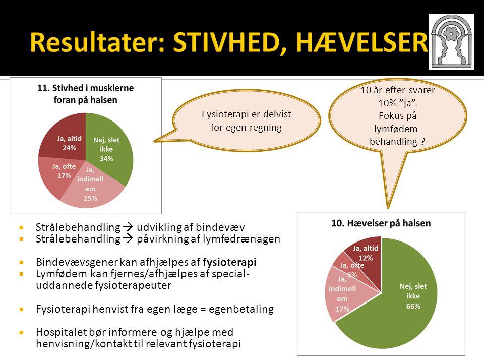 Resultater: STIVHED, HÆVELSER