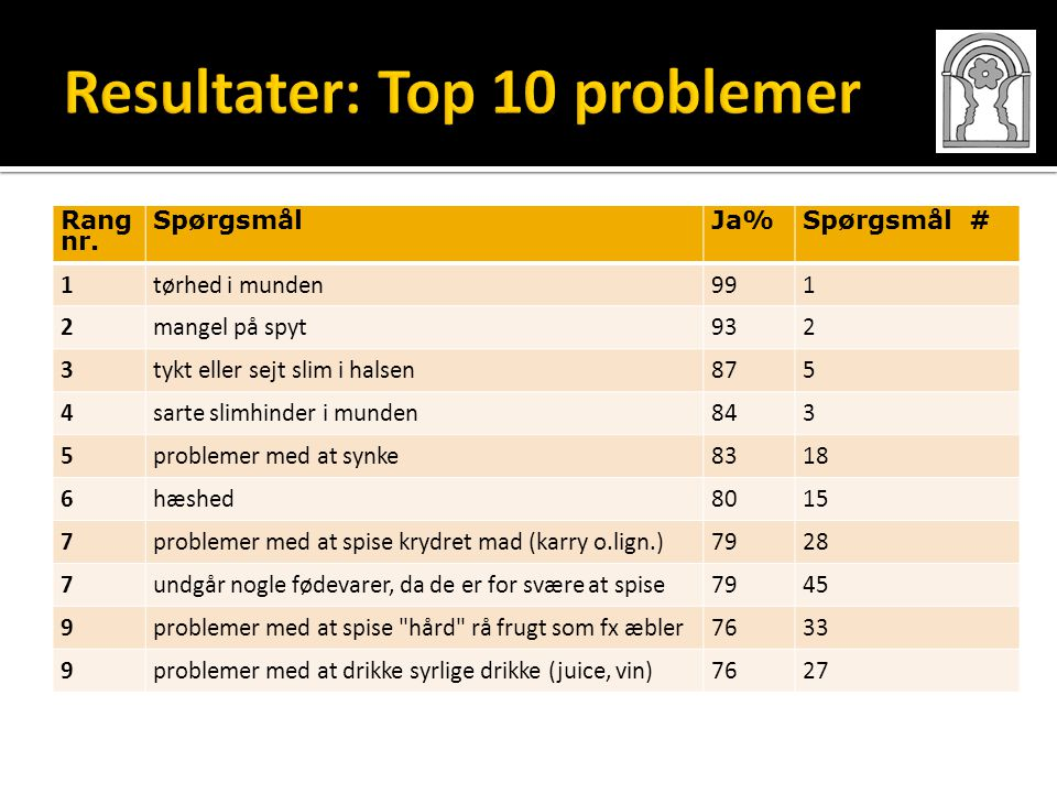 Resultater: Top 10 problemer