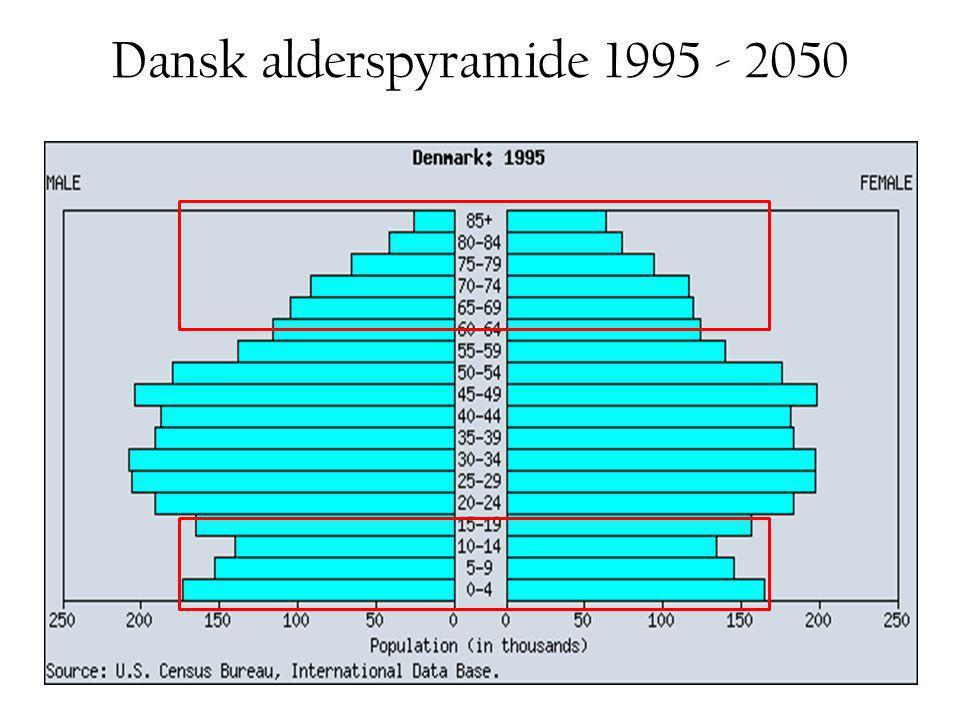 Dansk alderspyramide 1995 - 2050