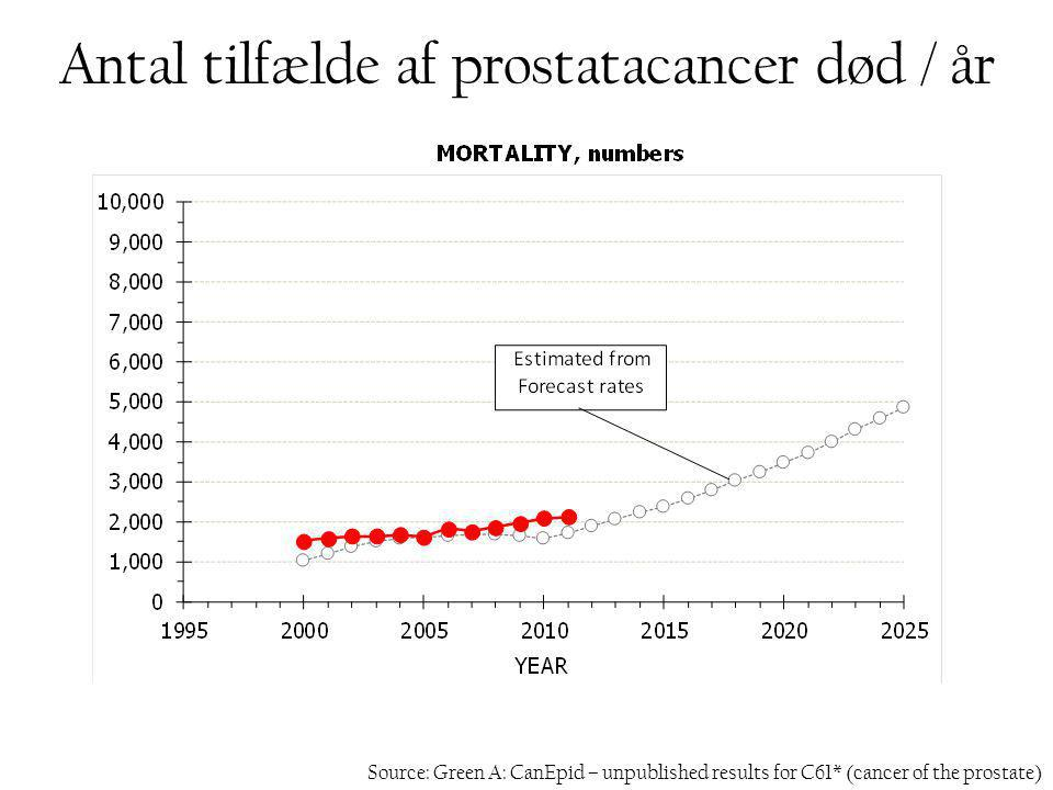 Antal tilfælde af prostatacancer død / år