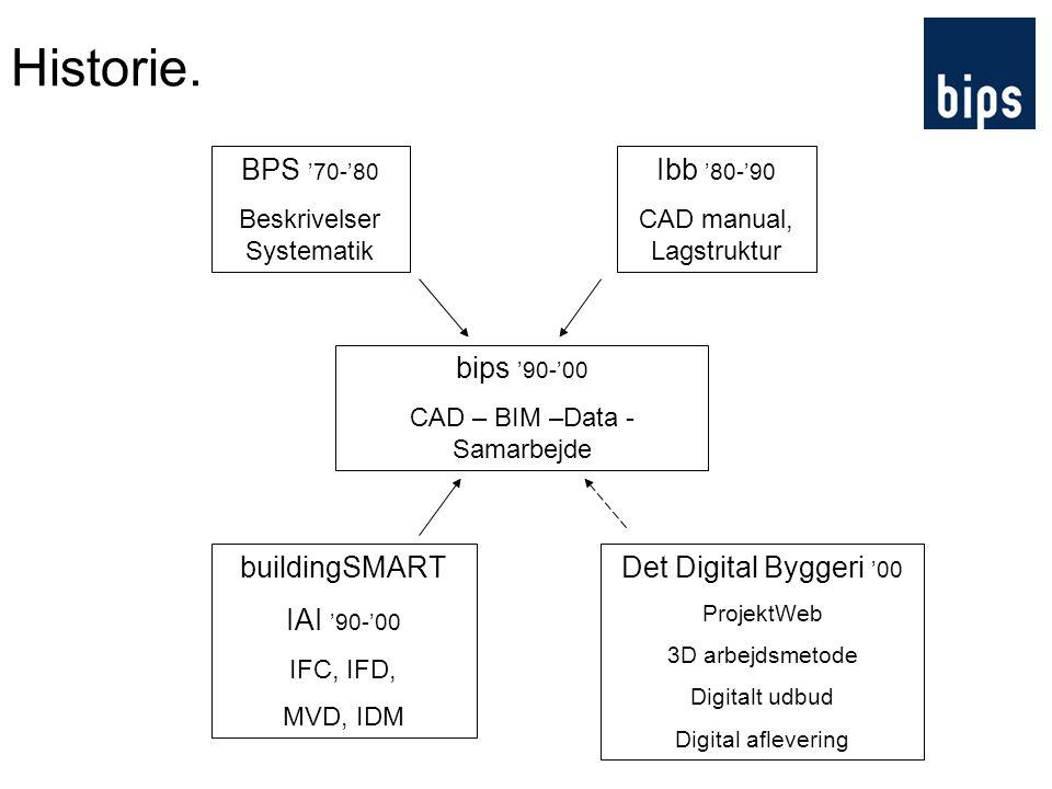 Historie. BPS '70-'80 Ibb '80-'90 bips '90-'00 buildingSMART