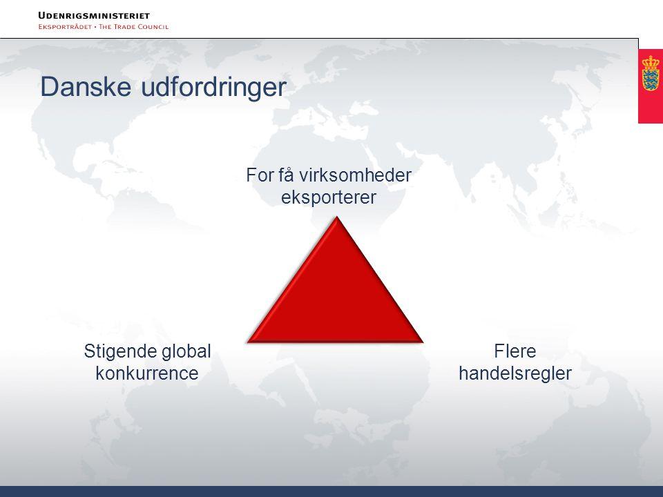 Danske udfordringer For få virksomheder eksporterer