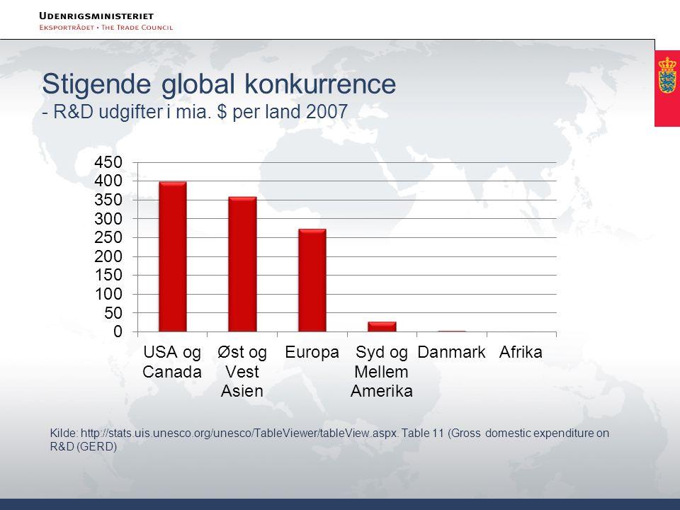 Stigende global konkurrence - R&D udgifter i mia. $ per land 2007