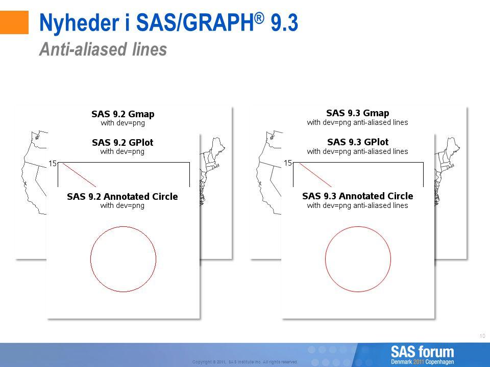 Nyheder i SAS/GRAPH® 9.3 Anti-aliased lines