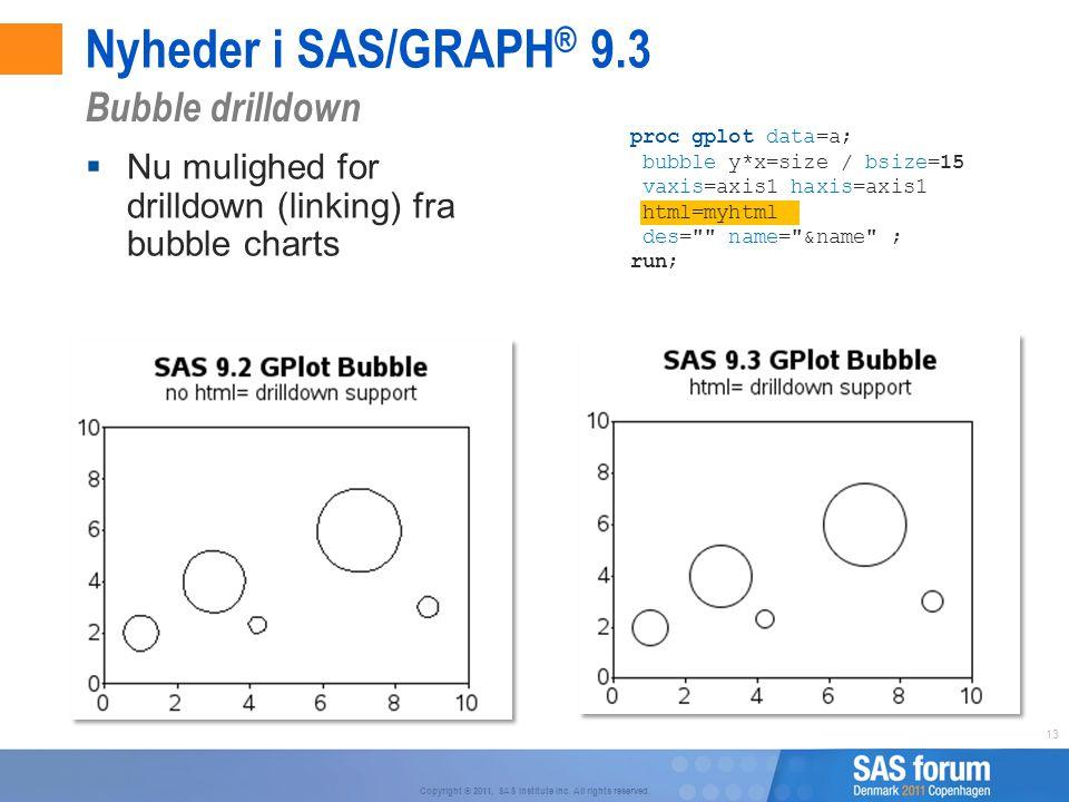 Nyheder i SAS/GRAPH® 9.3 Bubble drilldown