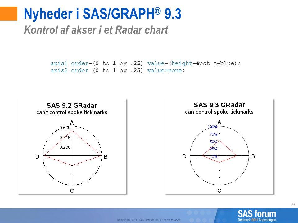 Nyheder i SAS/GRAPH® 9.3 Kontrol af akser i et Radar chart