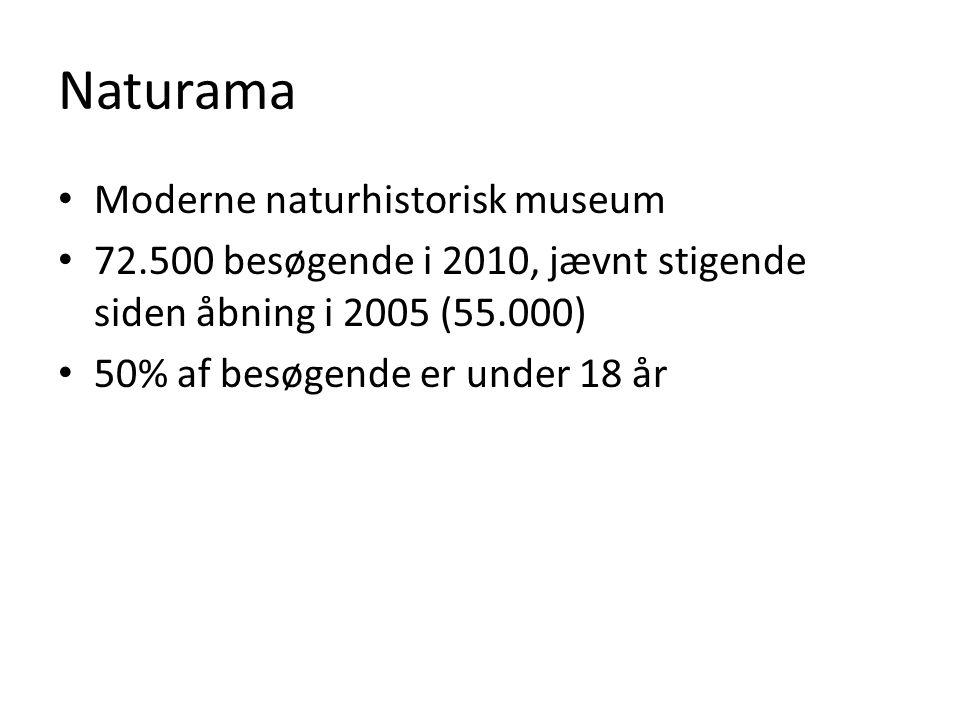 Naturama Moderne naturhistorisk museum