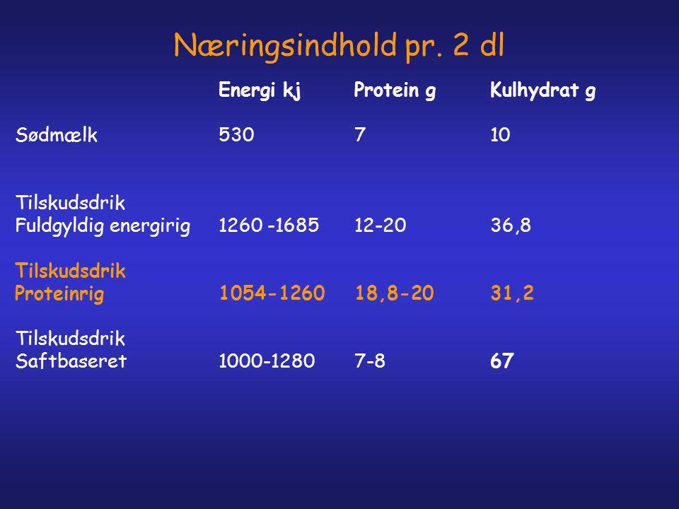 Næringsindhold pr. 2 dl Sødmælk 530 7 10 Tilskudsdrik
