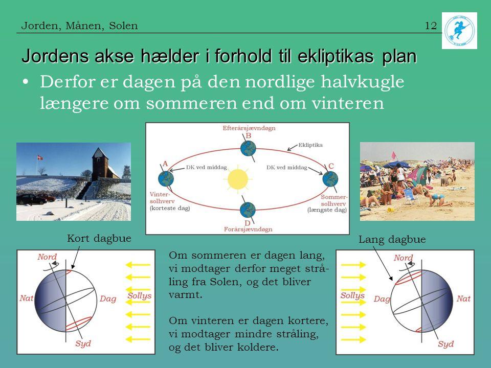 Jordens akse hælder i forhold til ekliptikas plan