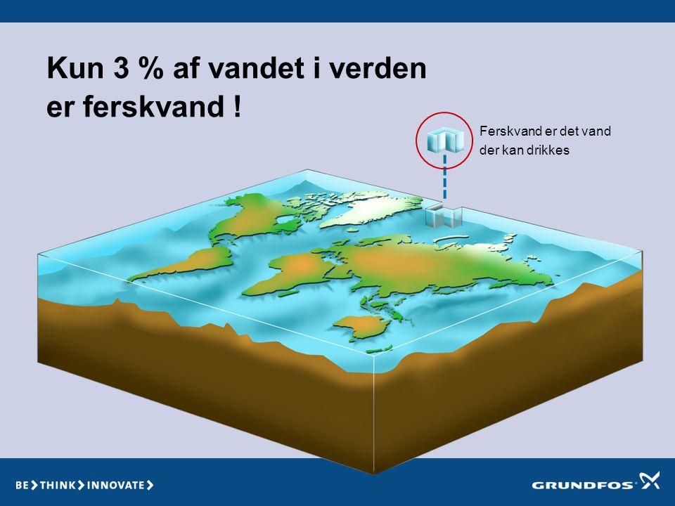Kun 3 % af vandet i verden er ferskvand ! Ferskvand er det vand