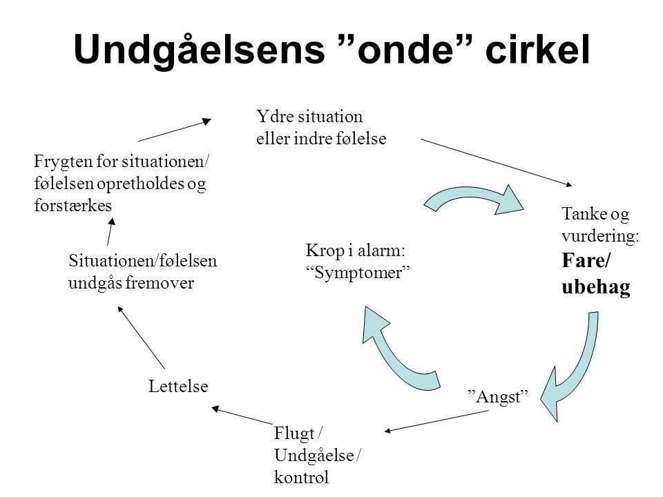 Undgåelsens onde cirkel