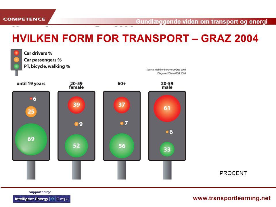 HVILKEN FORM FOR TRANSPORT – GRAZ 2004