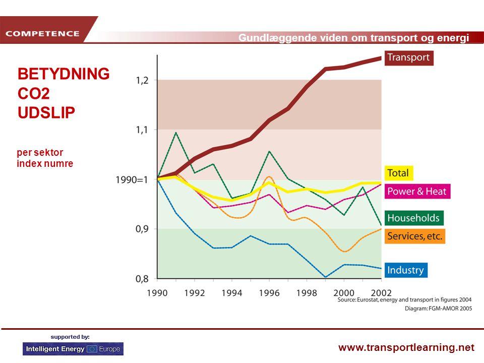 per sektor index numre BETYDNING CO2 UDSLIP
