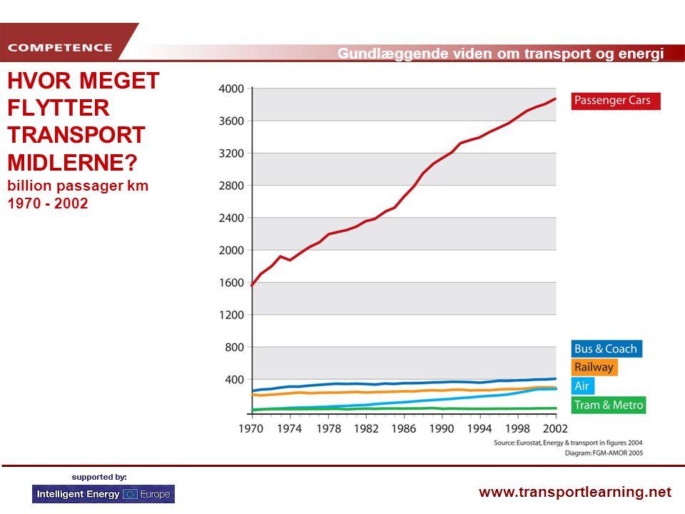 HVOR MEGET FLYTTER TRANSPORT MIDLERNE billion passager km 1970 - 2002