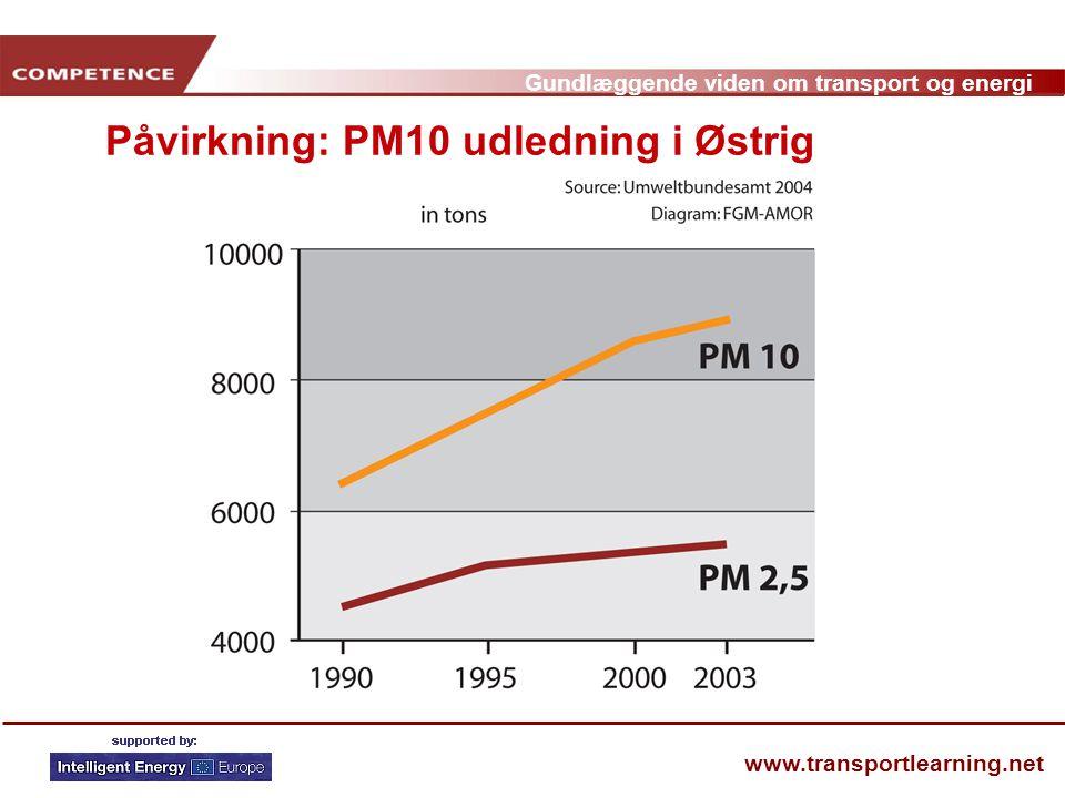 Påvirkning: PM10 udledning i Østrig